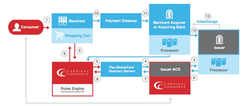 CNP transaction graphic